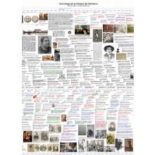 Cronología de la Historia del Flamenco